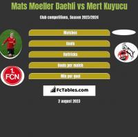 Mats Moeller Daehli vs Mert Kuyucu h2h player stats