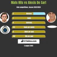 Mats Rits vs Alexis De Sart h2h player stats