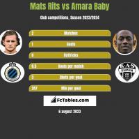Mats Rits vs Amara Baby h2h player stats