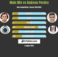 Mats Rits vs Andreas Pereira h2h player stats