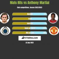 Mats Rits vs Anthony Martial h2h player stats