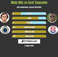 Mats Rits vs Axel Tuanzebe h2h player stats