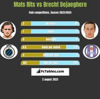 Mats Rits vs Brecht Dejaeghere h2h player stats