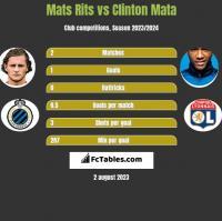 Mats Rits vs Clinton Mata h2h player stats