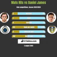 Mats Rits vs Daniel James h2h player stats