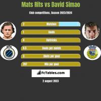 Mats Rits vs David Simao h2h player stats