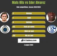 Mats Rits vs Eder Alvarez h2h player stats