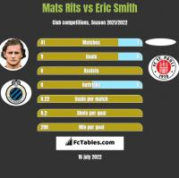 Mats Rits vs Eric Smith h2h player stats
