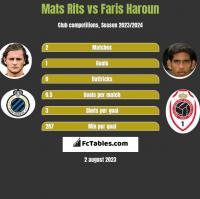 Mats Rits vs Faris Haroun h2h player stats