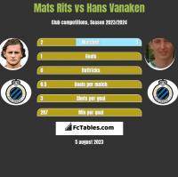 Mats Rits vs Hans Vanaken h2h player stats