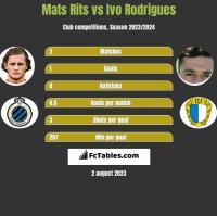 Mats Rits vs Ivo Rodrigues h2h player stats