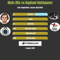 Mats Rits vs Raphael Holzhauser h2h player stats