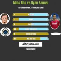 Mats Rits vs Ryan Sanusi h2h player stats