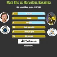 Mats Rits vs Marvelous Nakamba h2h player stats