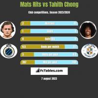 Mats Rits vs Tahith Chong h2h player stats