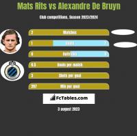 Mats Rits vs Alexandre De Bruyn h2h player stats