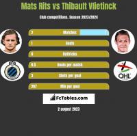 Mats Rits vs Thibault Vlietinck h2h player stats