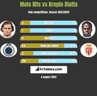 Mats Rits vs Krepin Diatta h2h player stats