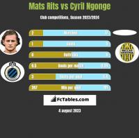 Mats Rits vs Cyril Ngonge h2h player stats
