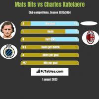 Mats Rits vs Charles Katelaere h2h player stats