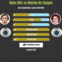 Mats Rits vs Maxim De Cuyper h2h player stats