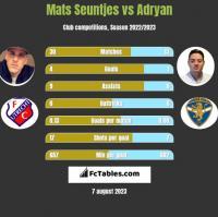 Mats Seuntjes vs Adryan h2h player stats