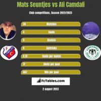 Mats Seuntjes vs Ali Camdali h2h player stats