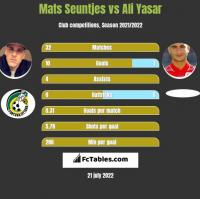 Mats Seuntjes vs Ali Yasar h2h player stats