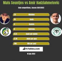 Mats Seuntjes vs Amir Hadziahmetovic h2h player stats