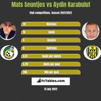Mats Seuntjes vs Aydin Karabulut h2h player stats