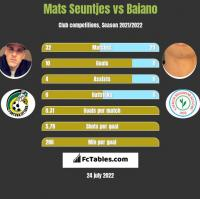 Mats Seuntjes vs Baiano h2h player stats