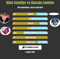 Mats Seuntjes vs Bassala Sambou h2h player stats