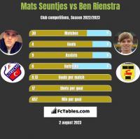 Mats Seuntjes vs Ben Rienstra h2h player stats