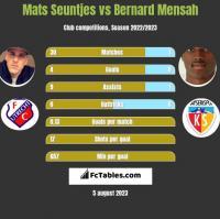 Mats Seuntjes vs Bernard Mensah h2h player stats