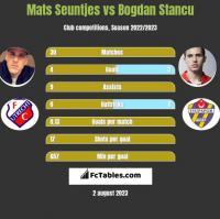 Mats Seuntjes vs Bogdan Stancu h2h player stats