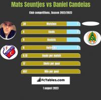 Mats Seuntjes vs Daniel Candeias h2h player stats