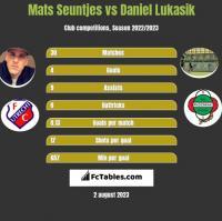 Mats Seuntjes vs Daniel Lukasik h2h player stats