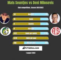 Mats Seuntjes vs Deni Milosevic h2h player stats
