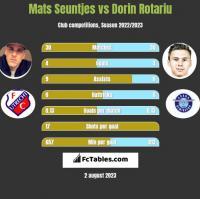 Mats Seuntjes vs Dorin Rotariu h2h player stats
