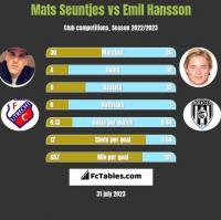 Mats Seuntjes vs Emil Hansson h2h player stats