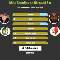 Mats Seuntjes vs Giovanni Sio h2h player stats