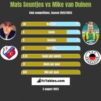 Mats Seuntjes vs Mike van Duinen h2h player stats