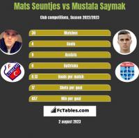 Mats Seuntjes vs Mustafa Saymak h2h player stats