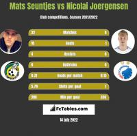 Mats Seuntjes vs Nicolai Joergensen h2h player stats