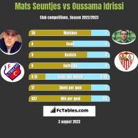 Mats Seuntjes vs Oussama Idrissi h2h player stats