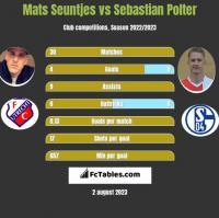 Mats Seuntjes vs Sebastian Polter h2h player stats