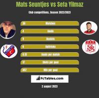 Mats Seuntjes vs Sefa Yilmaz h2h player stats