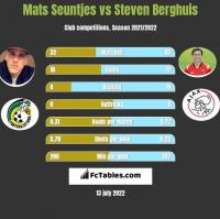 Mats Seuntjes vs Steven Berghuis h2h player stats