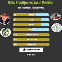 Mats Seuntjes vs Yasin Pehlivan h2h player stats