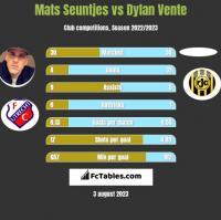 Mats Seuntjes vs Dylan Vente h2h player stats